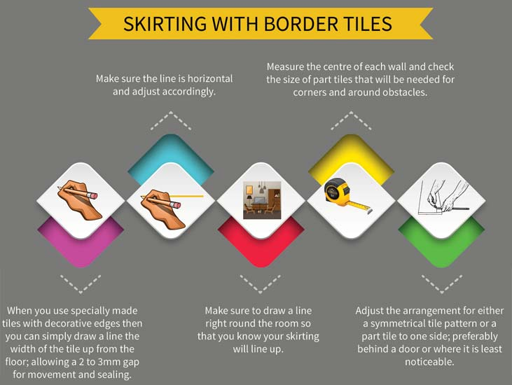 How To Tile Skirting Boards Diy Tilesporcelain